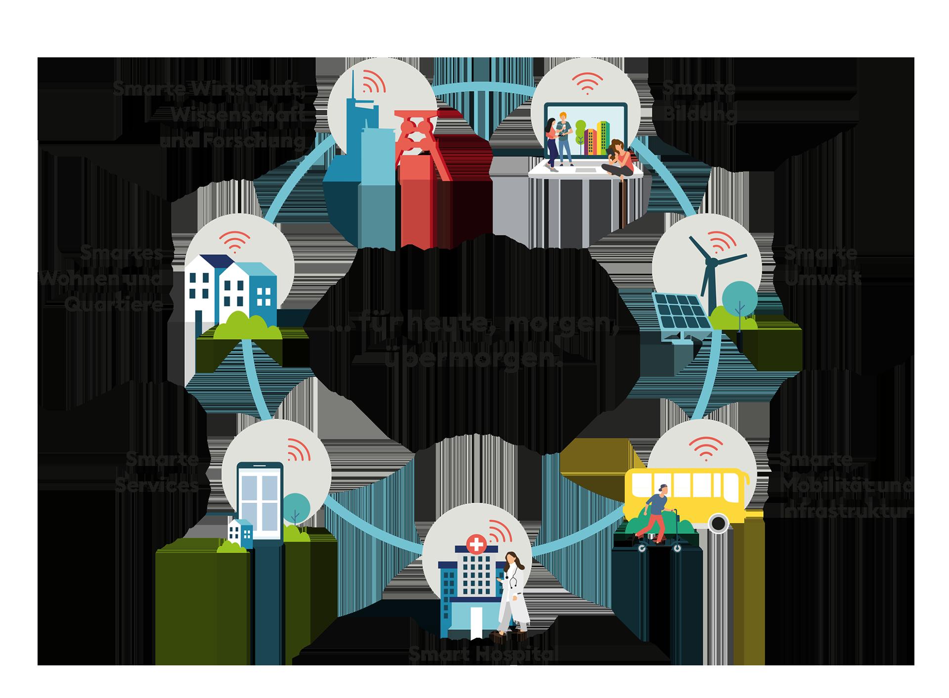 Grafik: Handlungsfelder für die Entwicklung der Stadt Essen zur Smart City